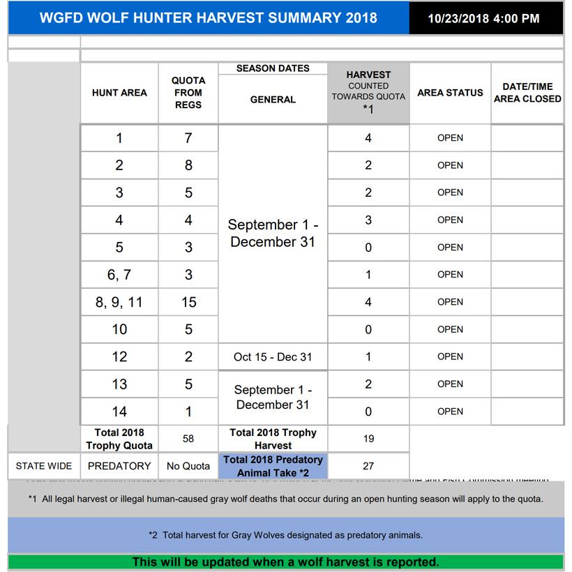 Wolf Hunter Harvest Summary