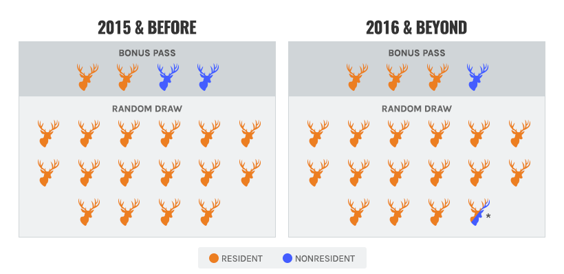 Arizona's 2016 bonus and random pass draw change