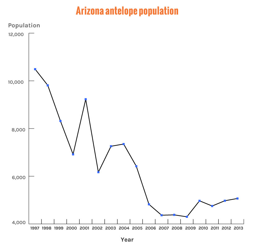 Arizona antelope population numbers