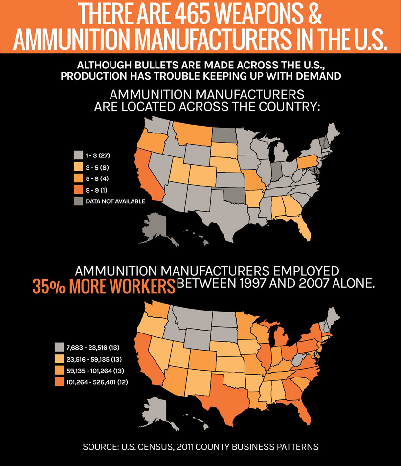 465 weapons and ammunition manufacturers in the US