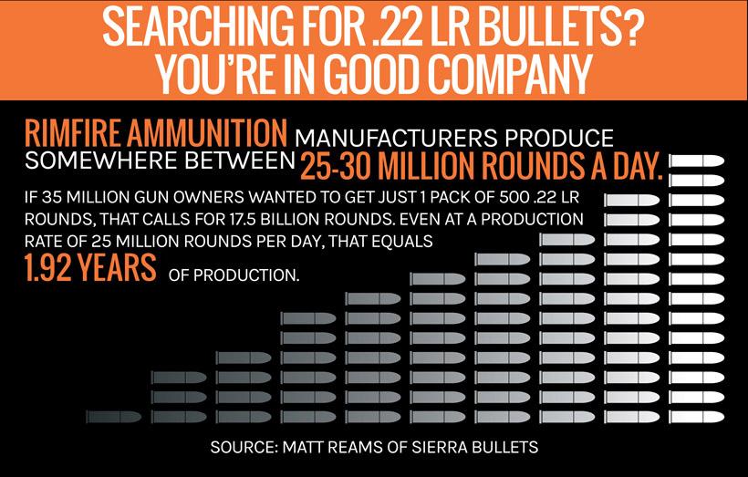 .22 LR bullet production