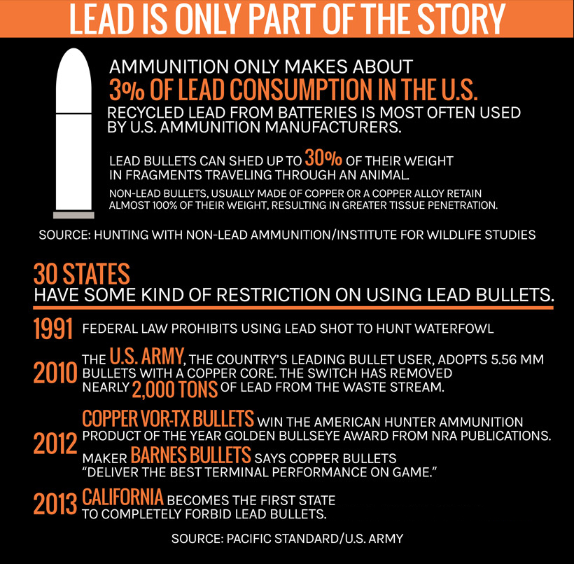 Lead bullet restrictions