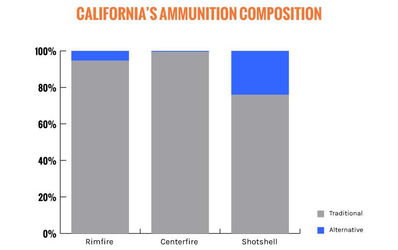 CA ammunition compensation