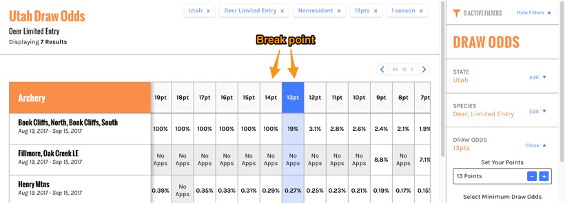 Draw odds breakpoint
