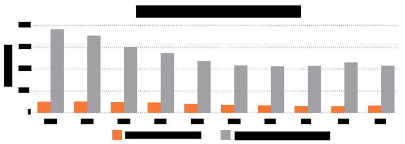 Elk harvested vs. population estimate