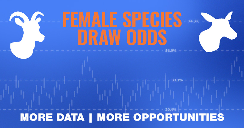 Female species draw odds now live on INSIDER