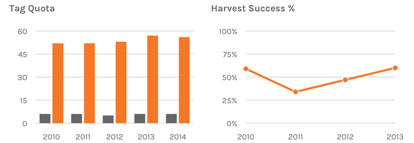 Tag quota and harvest success