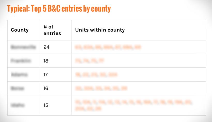 Idaho top mule deer counties and hunting units