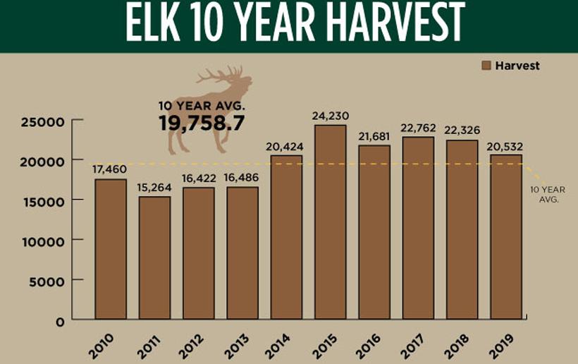 Idaho elk harvest chart