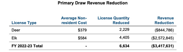 Primary draw revenue reduction