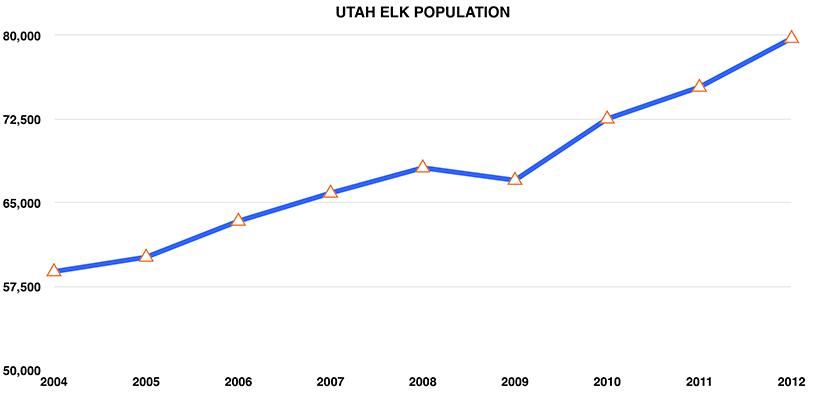 Utah Elk Population Graph