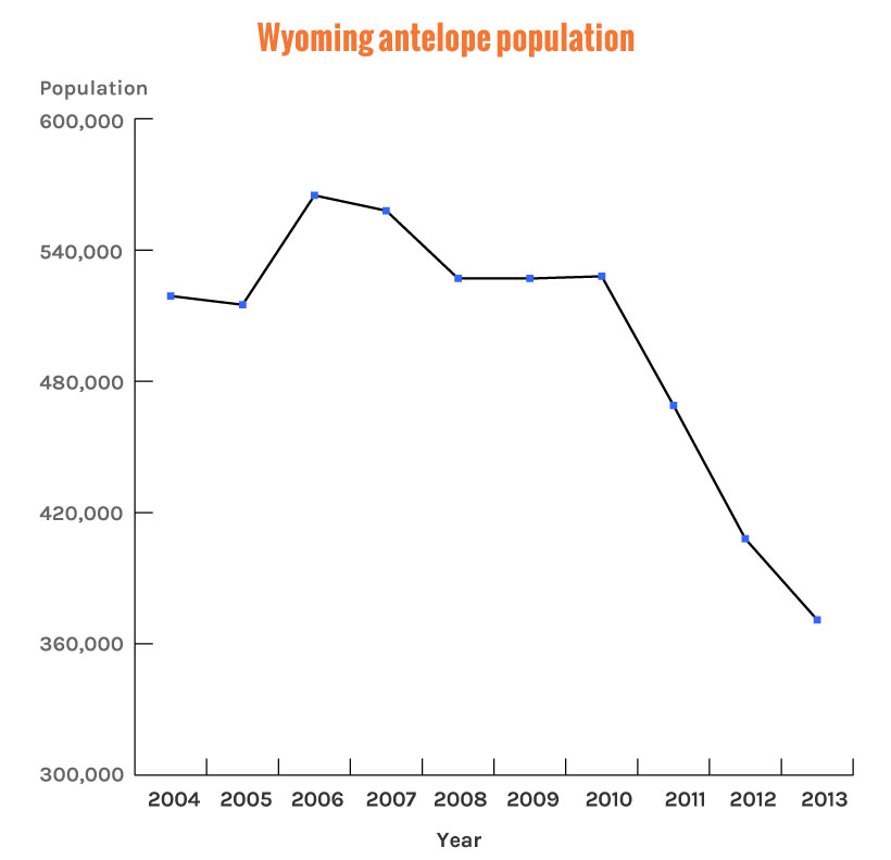 Wyoming antelope population numbers