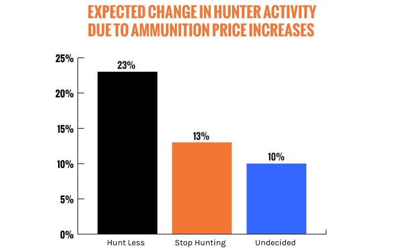 Change in hunter activity